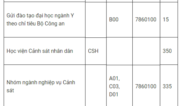 Tuyen sinh truong cong an nam 2018: Co bao nhieu chi tieu? hinh anh 2