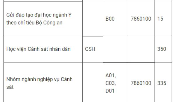 Tuyen sinh truong Cong an nam 2018: 2 truong dung tuyen sinh dai hoc hinh anh 3