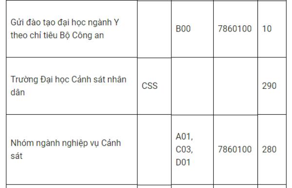 Tuyen sinh truong cong an nam 2018: Co bao nhieu chi tieu? hinh anh 4
