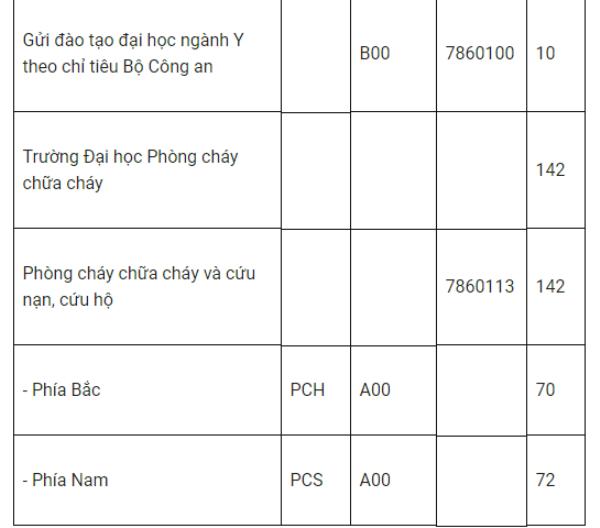 Tuyen sinh truong Cong an nam 2018: 2 truong dung tuyen sinh dai hoc hinh anh 6