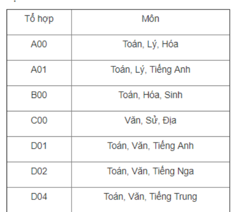 Truong quan doi duy nhat khong bo sung to hop Toan - Ly - Anh hinh anh 2