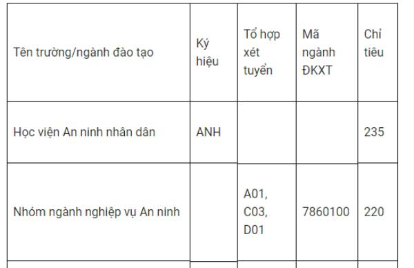 Tuyen sinh truong Cong an nam 2018: 2 truong dung tuyen sinh dai hoc hinh anh 2