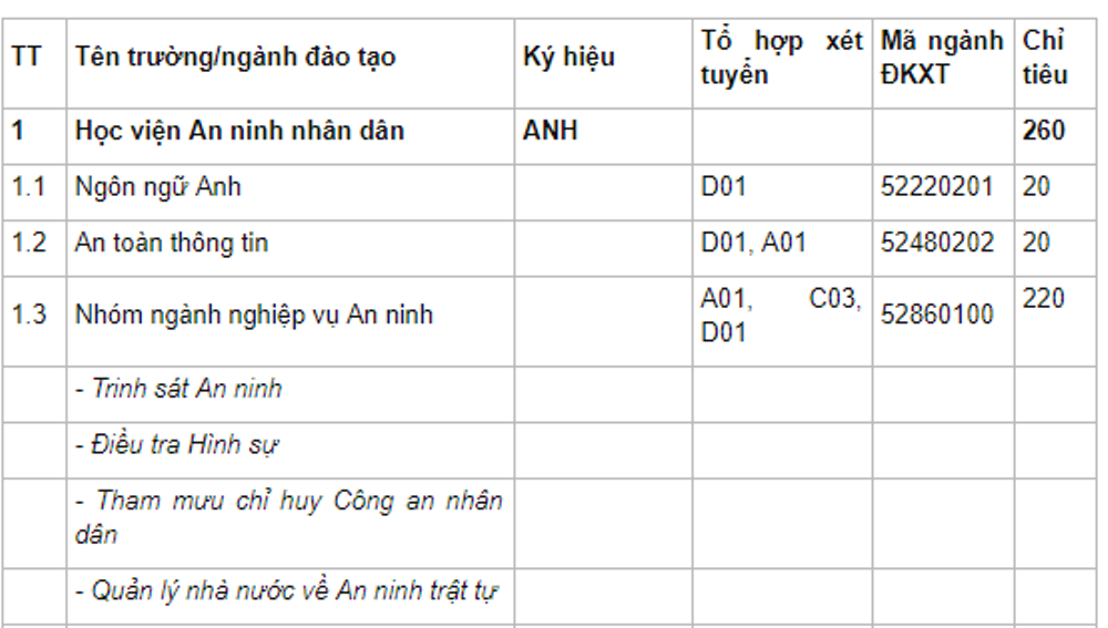Hoc vien An ninh nhan dan tuyen sinh 235 chi tieu nam 2018 hinh anh 2