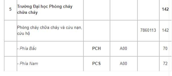 Dai hoc Phong chay chua chay tuyen 142 chi tieu nam 2018 hinh anh 1