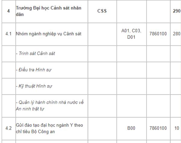 Dai hoc Canh sat nhan dan tuyen 290 chi tieu nam 2018 hinh anh 1