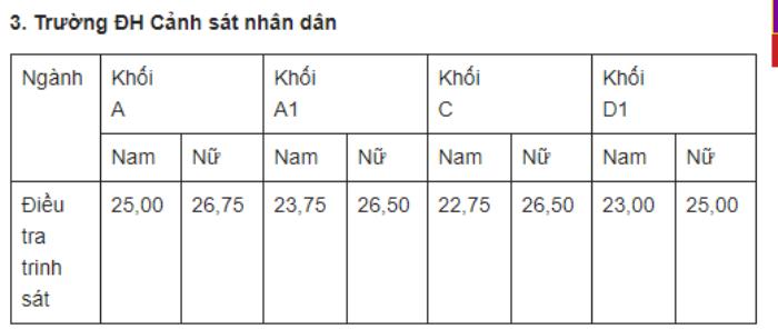 Diem chuan Dai hoc Canh sat nhan dan 2 nam gan nhat hinh anh 2
