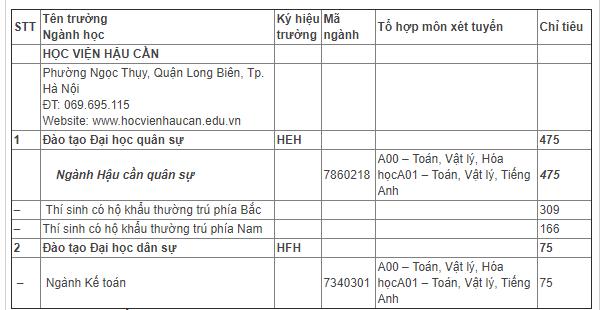 Hoc vien Hau can tuyen sinh 550 chi tieu nam 2018 hinh anh 1