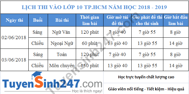 Lich thi vao lop 10 TP. HCM nam 2018 hinh anh 1