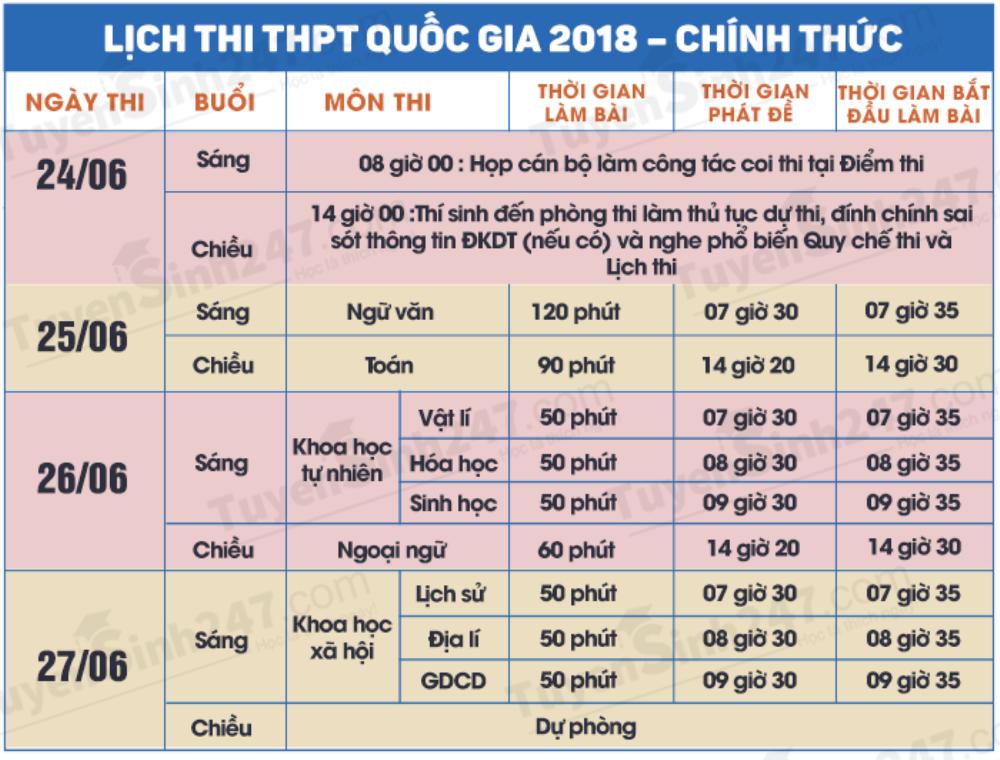 THPT Quoc gia va xet tuyen dai hoc nam 2018: Thi sinh can chu y quy trinh nay hinh anh 2