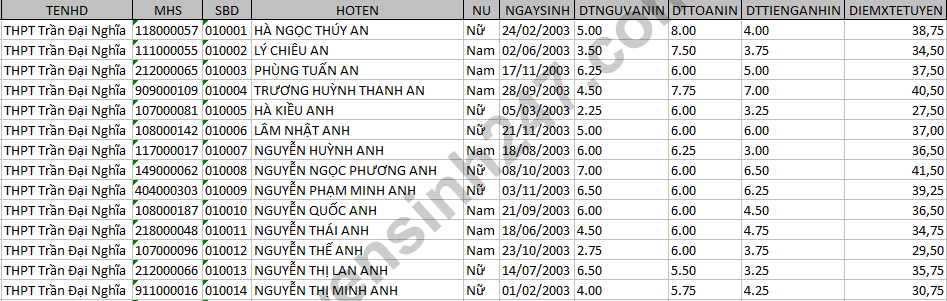 Diem thi vao lop 10 tai Tay Ninh nam 2018 hinh anh 1