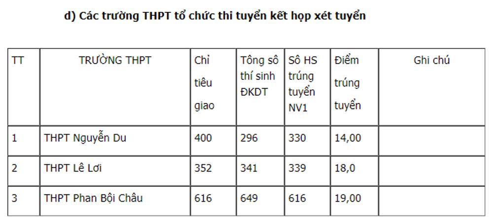 Diem chuan vao lop 10 tai Phu Yen 2018 hinh anh 5