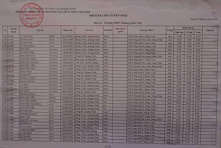 Diem thi vao lop 10 THPT Hoang Quoc Viet – Quang Ninh 2018 hinh anh 6