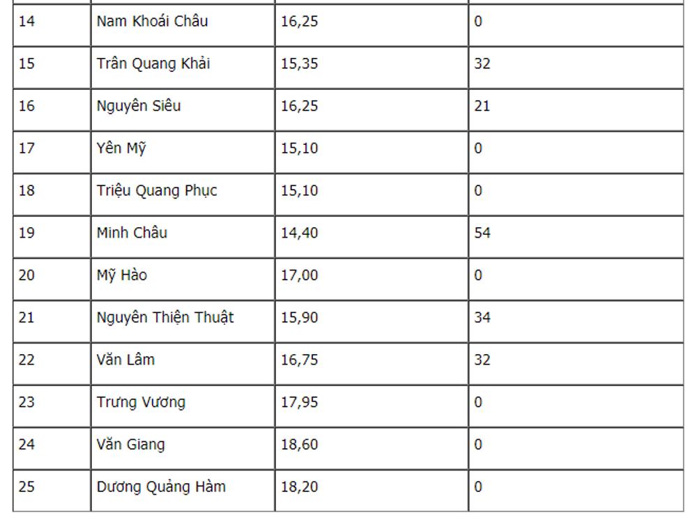 Diem chuan vao lop 10 Hung Yen nam 2018 hinh anh 2