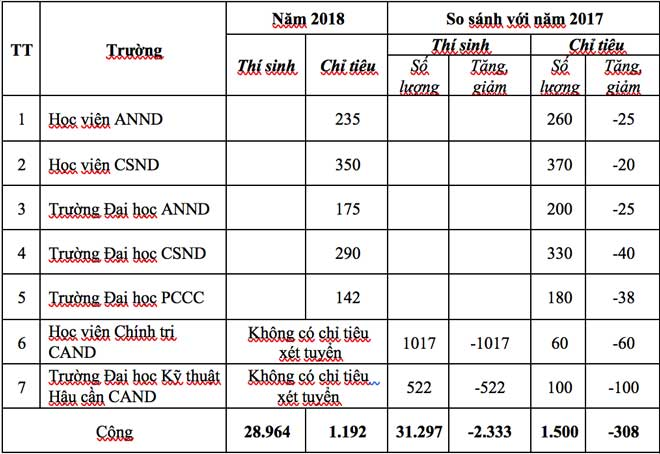 Ty le choi khoc liet vao cac truong cong an nhan dan nam 2018 hinh anh 1