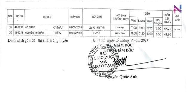 Danh sach thi sinh trung tuyen vao lop 10 THPT Chuyen Ha Tinh 2018 hinh anh 4