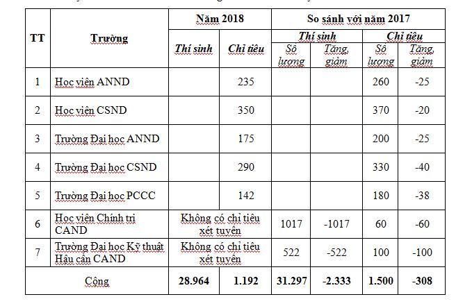 Nguyen nhan giam chi tieu vao truong Cong an nhan dan nam 2018 hinh anh 1