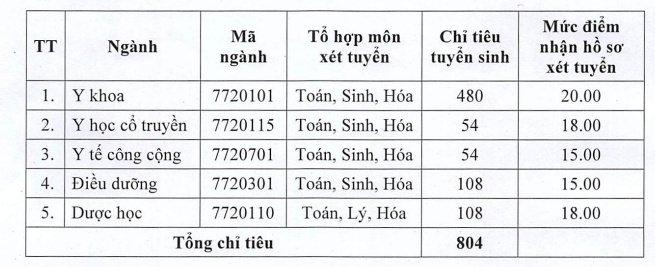 Diem nhan ho so xet tuyen vao Dai hoc Y Duoc Thai Binh 2018 hinh anh 1