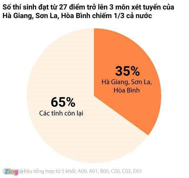 Ket qua cham tham dinh bai thi THPT quoc gia tai Hoa Binh the nao? hinh anh 2
