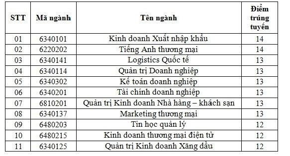 Diem chuan Cao dang Kinh te doi ngoai nam 2018 hinh anh 1