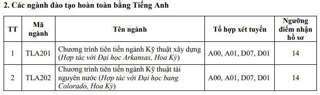 Diem chuan Dai hoc Thuy loi nam 2018 hinh anh 2