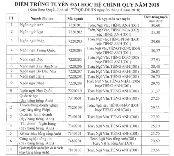 Diem chuan Dai hoc Ha Noi nam 2018 hinh anh 1