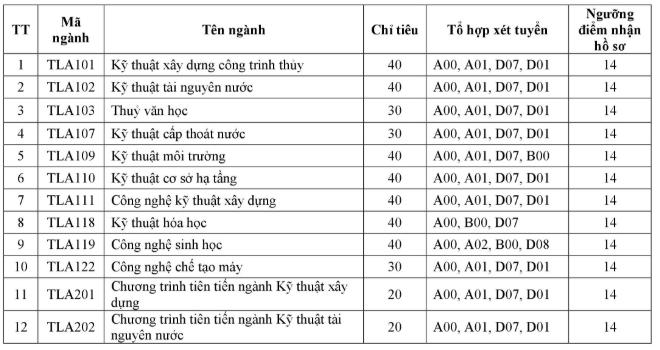 Dai hoc Thuy loi xet tuyen bo sung dot 1 nam 2018 hinh anh 1