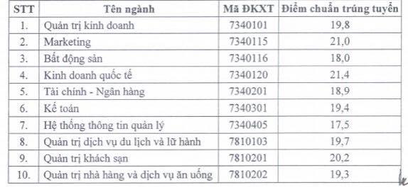 Dai hoc Tai chinh - Marketing TP.HCM cong bo diem chuan nam 2018 hinh anh 1