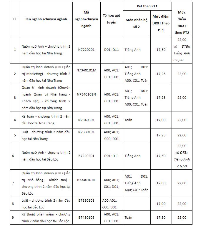 Đại học Tôn Đức Thắng xét tuyển bổ sung năm 2018