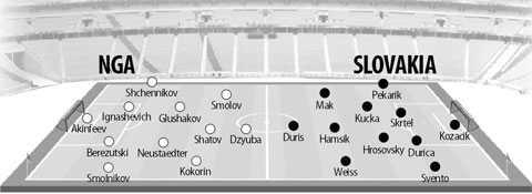 20h 15/6 truc tiep Nga vs Slovakia: Nga muon thang bang moi gia hinh anh 5