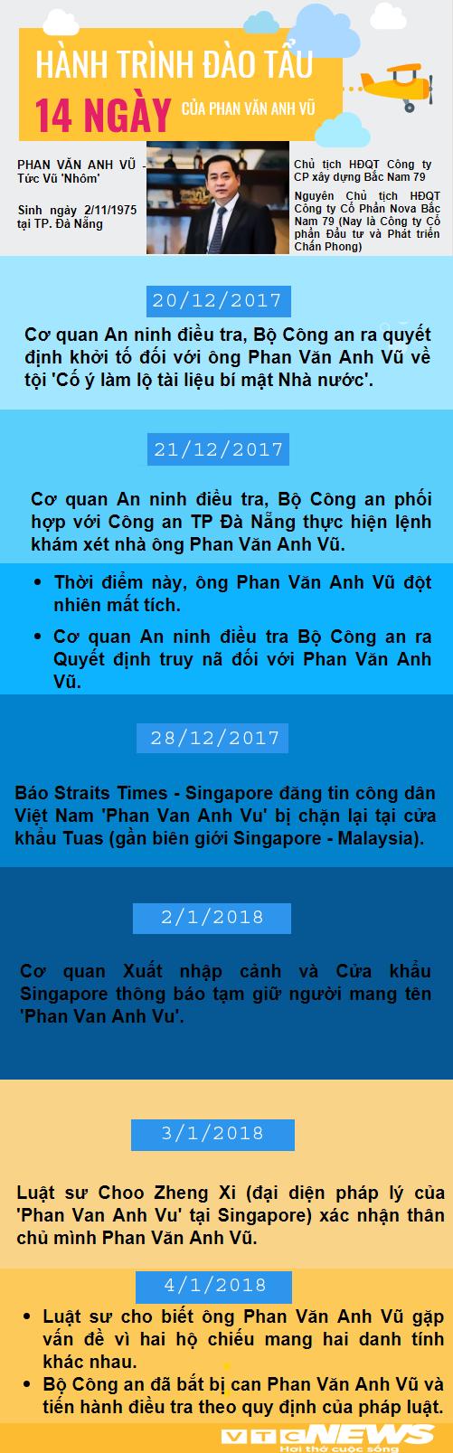 Infographics: Hanh trinh 14 ngay tron chay cua Vu 'nhom' hinh anh 1