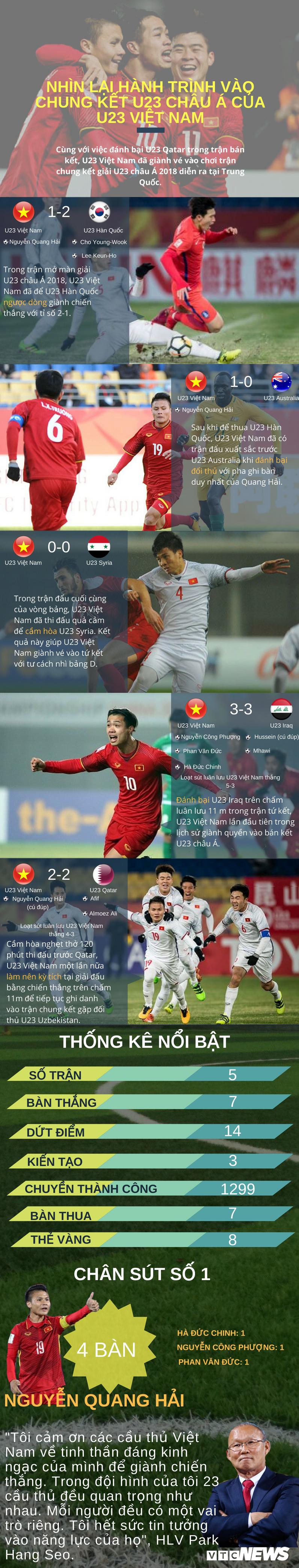 Infographic: Nhin lai hanh trinh than ky cua U23 Viet Nam tai giai chau A hinh anh 1