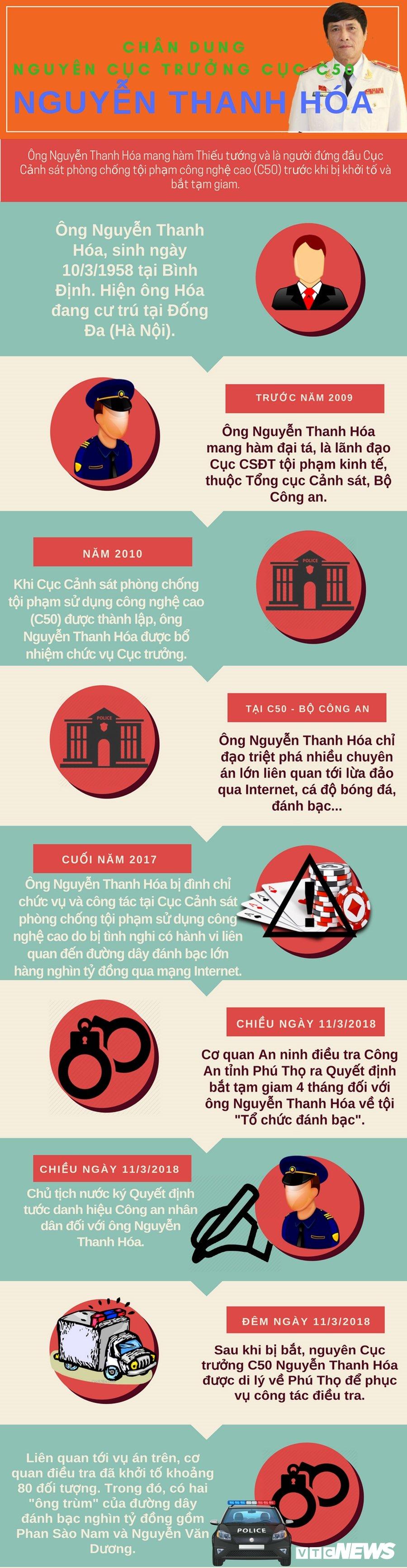 Infographic: Quan lo nguyen Cuc truong C50 Nguyen Thanh Hoa truoc khi bi bat hinh anh 1