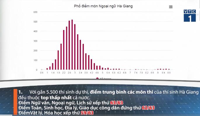 Sua diem thi THPT Quoc gia nam 2018 o Ha Giang: Co the xu ly hinh su nhung nguoi lien quan hinh anh 2