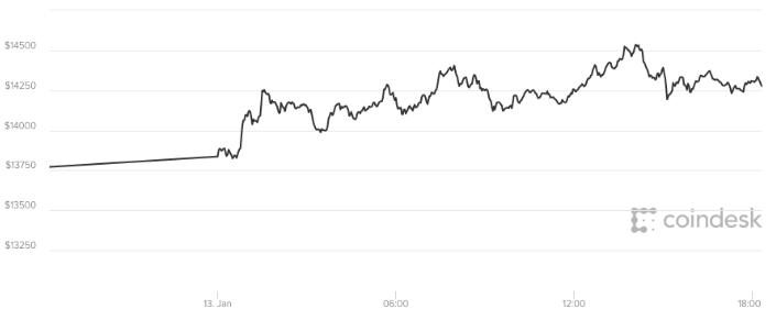 Gia Bitcoin 14/1: Tiep tuc da tang sau ngay giam soc hinh anh 1