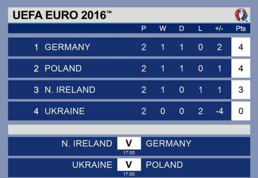 Ba Lan diu Duc 've dich an toan', lo dien doi dau tien chia tay Euro 2016 hinh anh 2