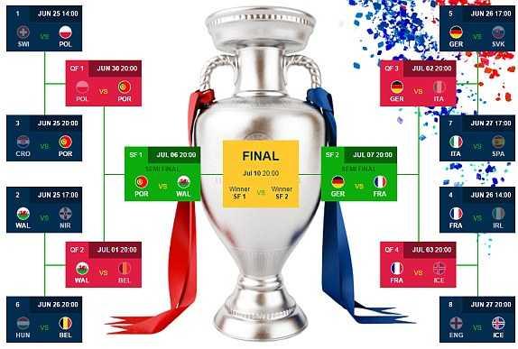 Link sopcast xem bong da Euro truc tiep Bo Dao Nha vs Xu Wales hinh anh 1