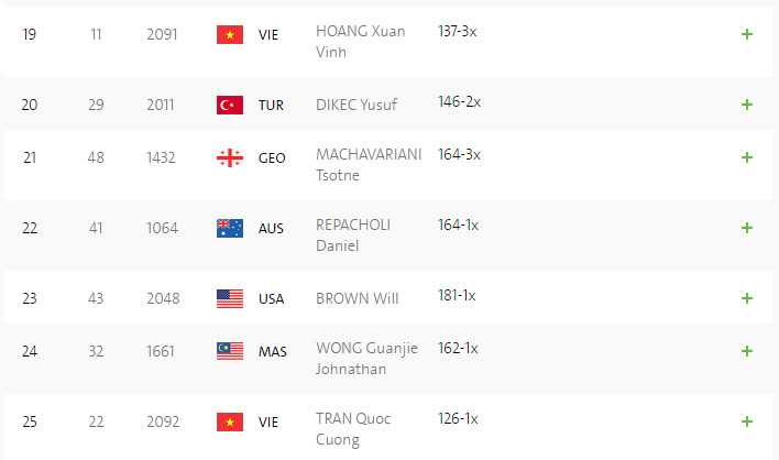 Truc tiep Olympic 2016: Hoang Xuan Vinh gianh huy chuong bac Olympic 2016 hinh anh 11