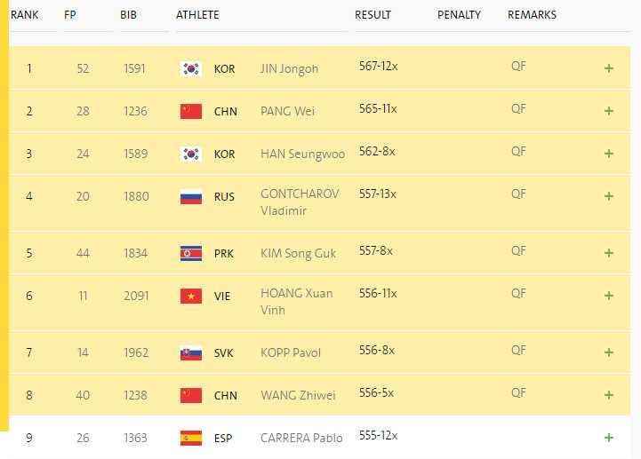 Truc tiep Olympic 2016: Hoang Xuan Vinh gianh huy chuong bac Olympic 2016 hinh anh 9