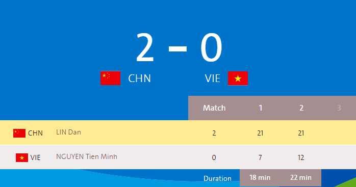 Truc tiep Olympic: Nguoi hung Hoang Xuan Vinh ve nuoc, Tien Minh dau Lin Dan hinh anh 6