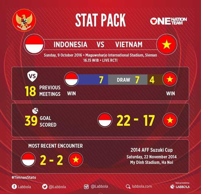 Dan truoc 2 ban, tuyen Viet Nam van mat chien thang truoc Indonesia hinh anh 2