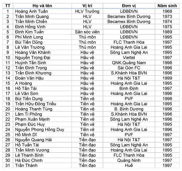 U22 Viet Nam da giao huu o Trung Quoc: Trieu tap 10 ngoi sao U19 Viet Nam hinh anh 2
