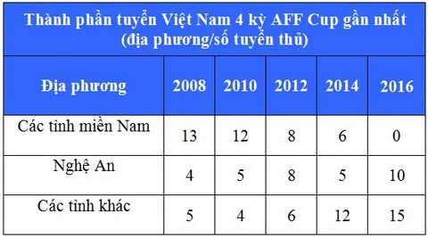 AFF Cup 2016: Tuyen Viet Nam sach bong cau thu mien Nam hinh anh 2