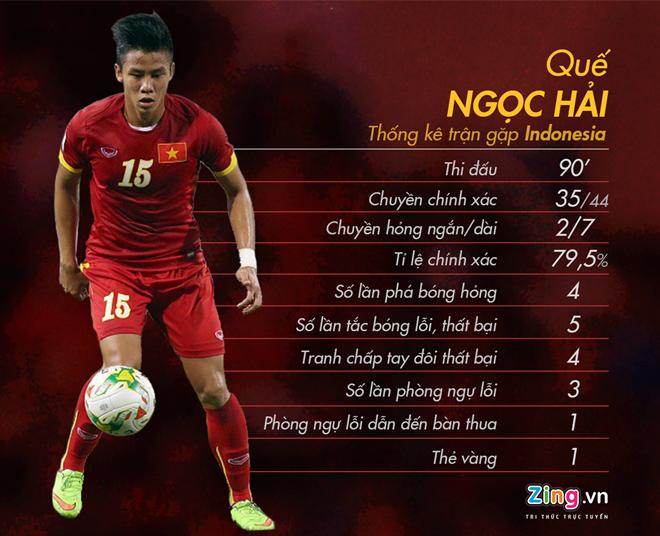Hong Son: 'HLV Huu Thang nen de Que Ngoc Hai du bi' hinh anh 1