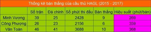 Van Toan, Cong Phuong khong con la kep chinh o HAGL? hinh anh 1