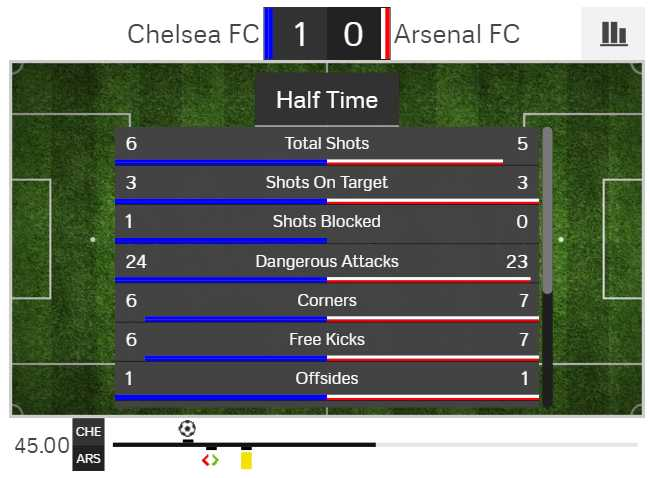Truc tiep Chelsea - Arsenal hinh anh 1