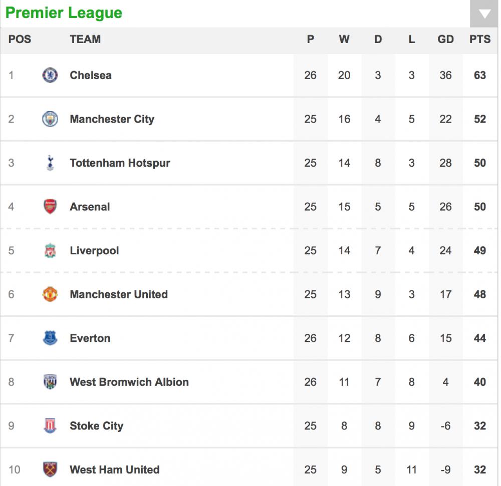 Chelsea thang de Swansea, bo xa Man City 11 diem hinh anh 1