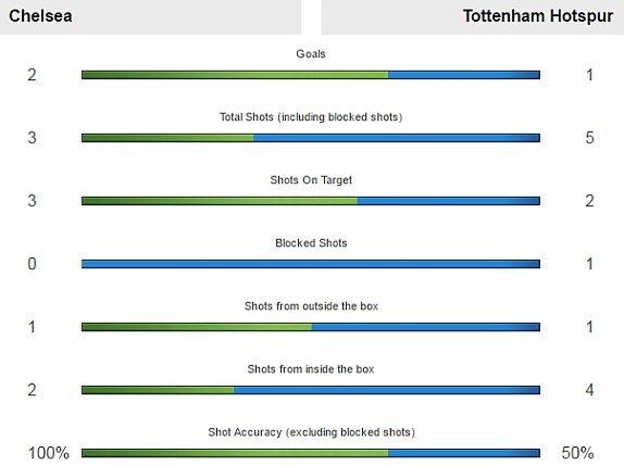 Link xem truc tiep Chelsea vs Tottenham ban ket FA Cup hinh anh 2