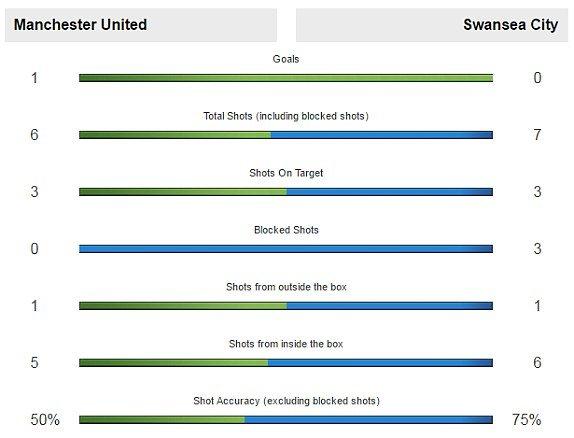 Link xem truc tiep MU vs Swansea vong 35 Ngoai Hang Anh hinh anh 6
