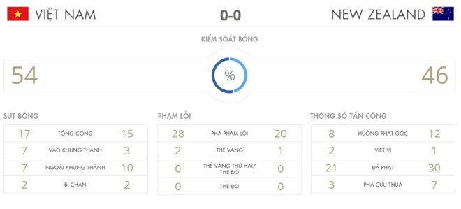 Tran U20 Viet Nam vs U20 New Zealand hot nhat tren kenh Youtube FIFA hinh anh 2