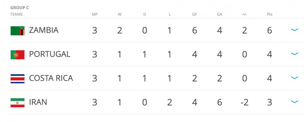 Ket qua vong bang U20 World Cup 2017: U20 Viet Nam co diem so lich su, U20 Argentina bi loai hinh anh 4